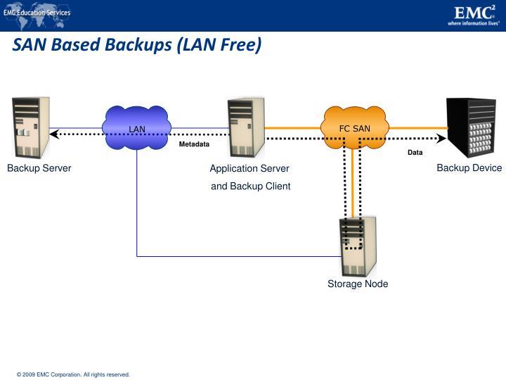 SAN Based Backups (LAN Free)