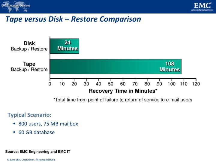 Tape versus Disk – Restore Comparison