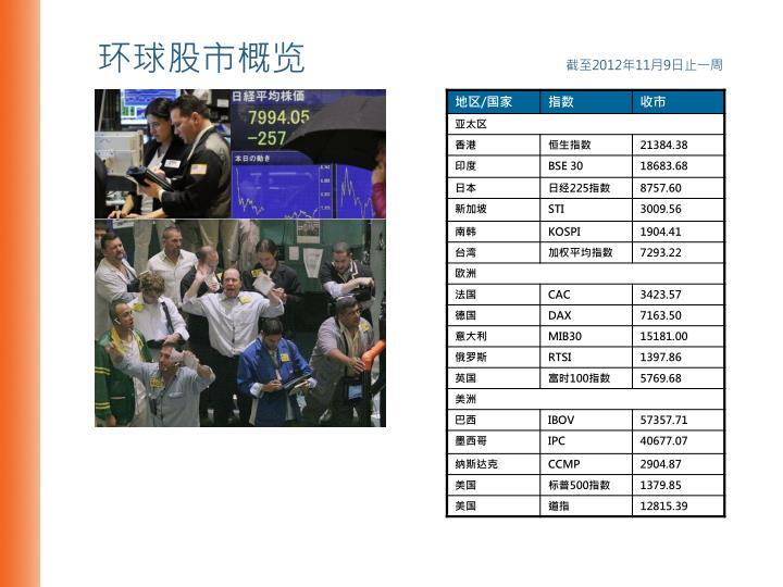 环球股市概览