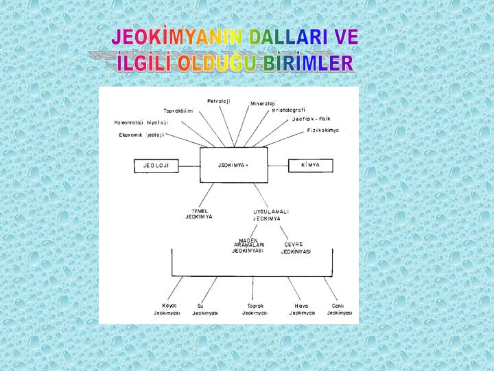 JEOKİMYANIN DALLARI VE