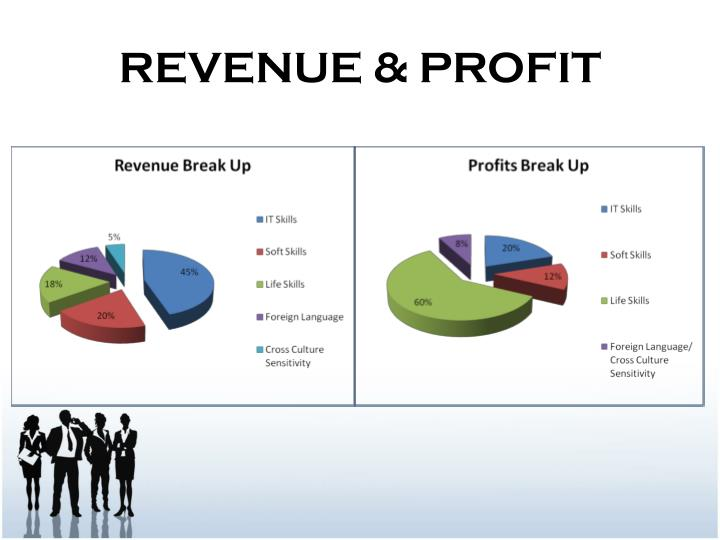 REVENUE & PROFIT