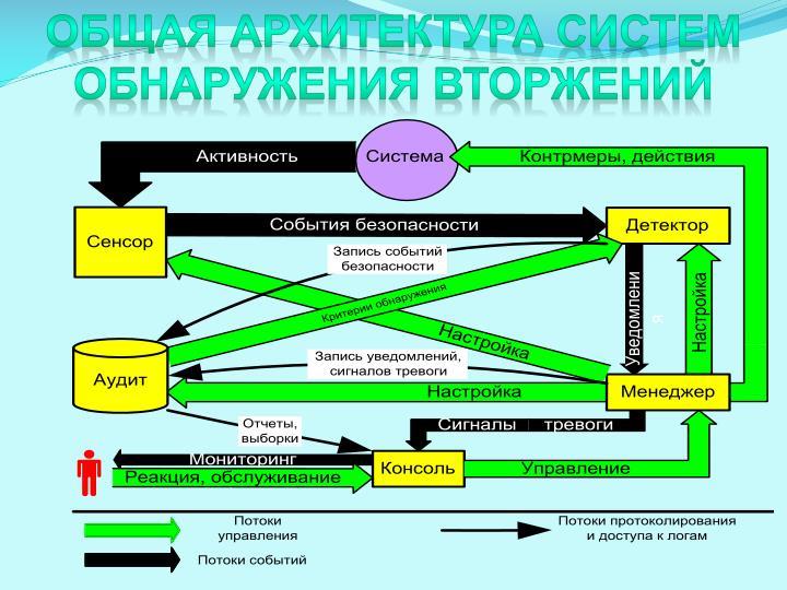 Общая архитектура Систем обнаружения вторжений