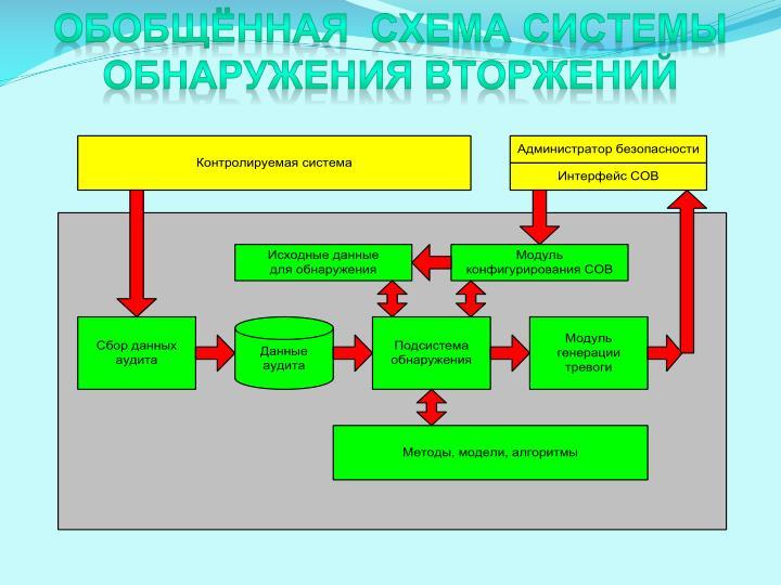 ОбоБщЁнная  схема системы обнаружения вторжений