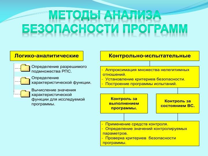 Методы анализа безопасности программ