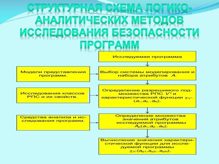 Структурная схема логико-аналитических методов исследования безопасности программ