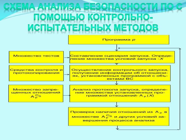 Схема анализа безопасности ПО с помощью контрольно-испытательных методов