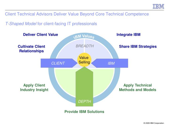 IBM Values