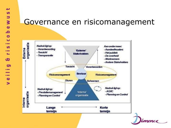 Governance en risicomanagement