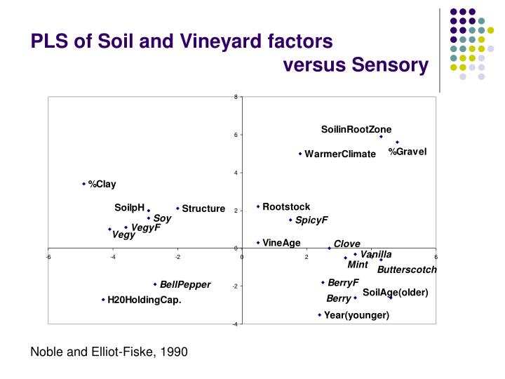 PLS of Soil and Vineyard factors