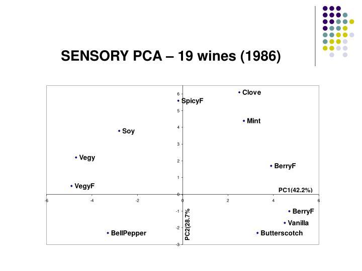 SENSORY PCA – 19 wines (1986)