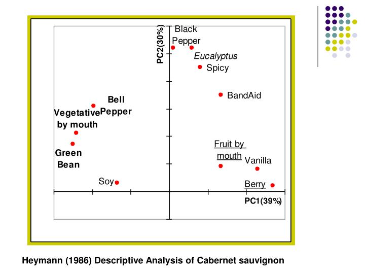 Heymann (1986) Descriptive Analysis of Cabernet sauvignon