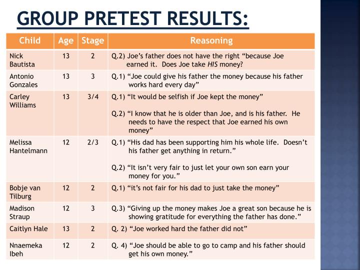 Group Pretest Results: