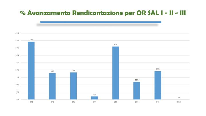 % Avanzamento Rendicontazione per OR