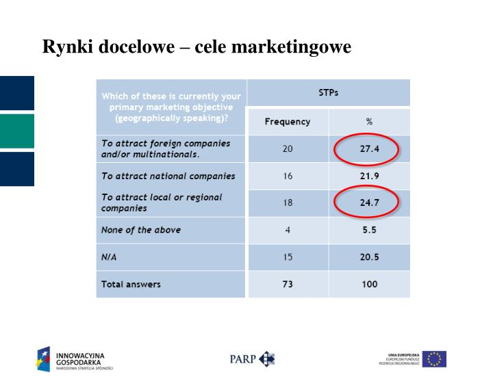 Rynki docelowe – cele marketingowe