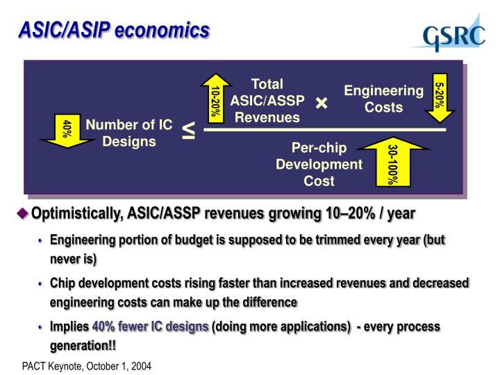 ASIC/ASIP economics