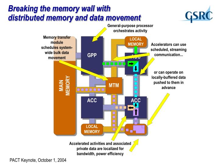 Breaking the memory wall with