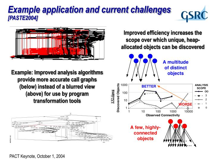 Example application and current challenges