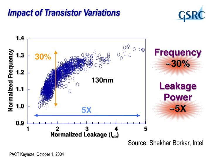 Impact of Transistor Variations