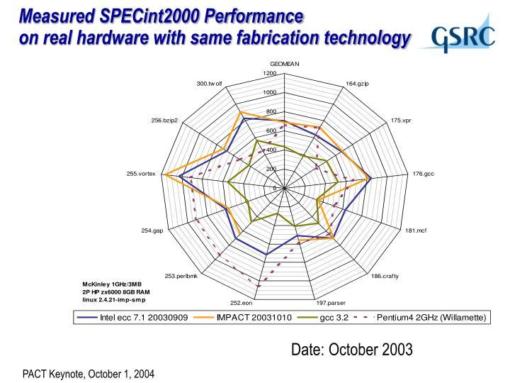 Measured SPECint2000 Performance