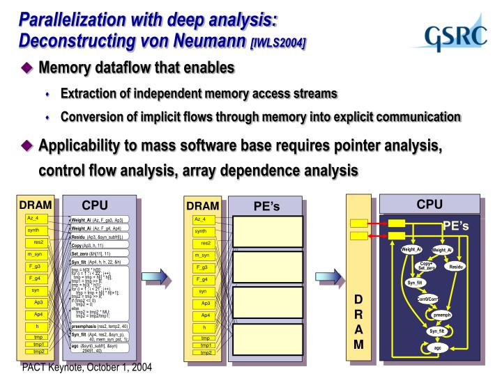 Parallelization with deep analysis:
