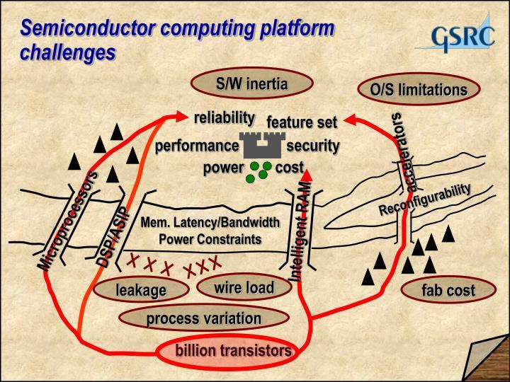 Semiconductor computing platform