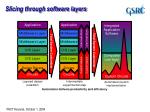 slicing through software layers