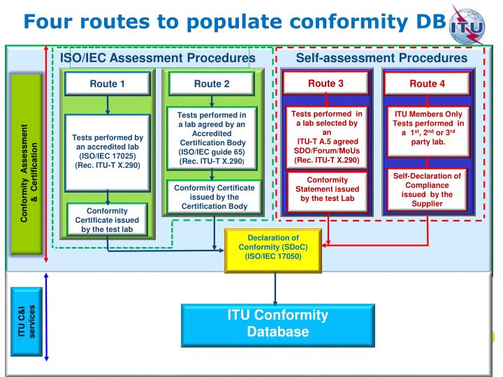 Four routes to populate conformity DB