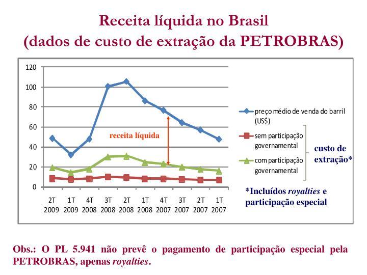 Receita líquida no Brasil
