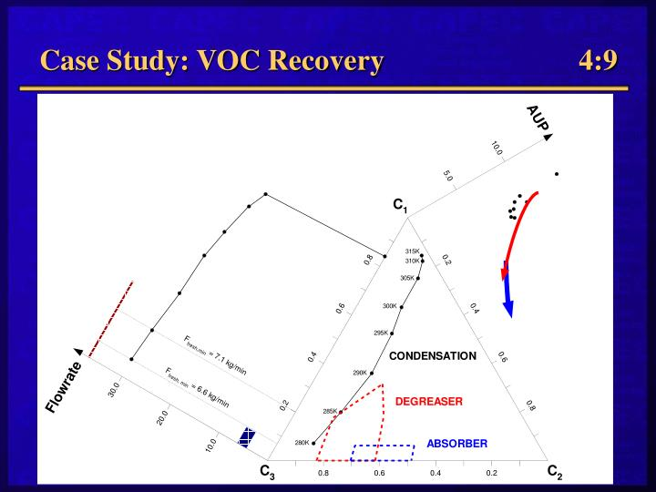 Case Study: VOC Recovery  4:9