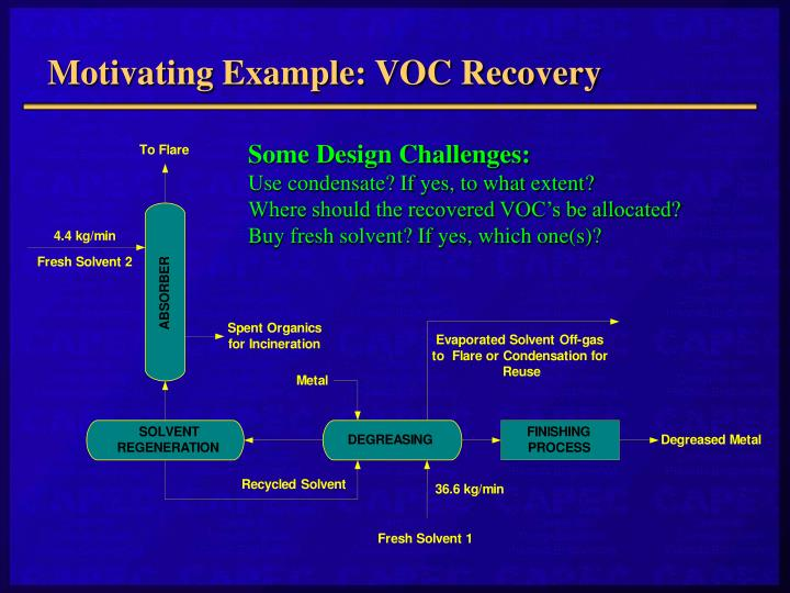 Motivating Example: VOC Recovery