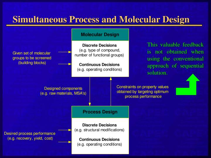 Simultaneous Process and Molecular Design