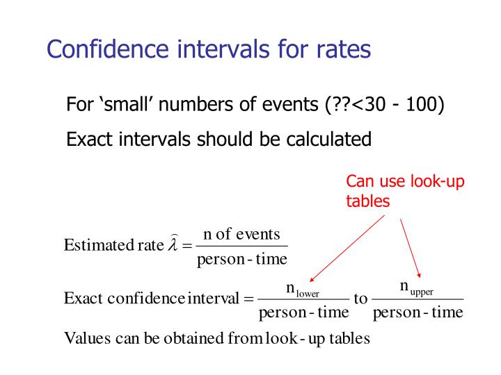 Confidence intervals for rates