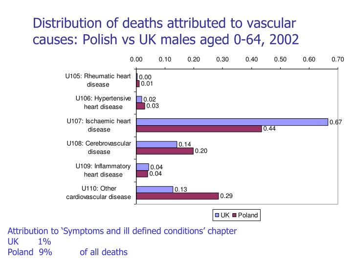 Distribution of deaths attributed to vascular causes: Polish vs UK males aged 0-64, 2002