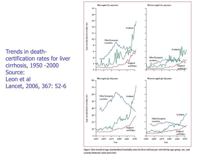Trends in death-certification rates for liver cirrhosis, 1950 -2000