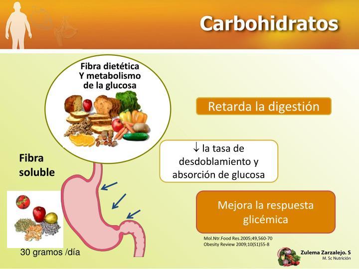 Fibra diettica