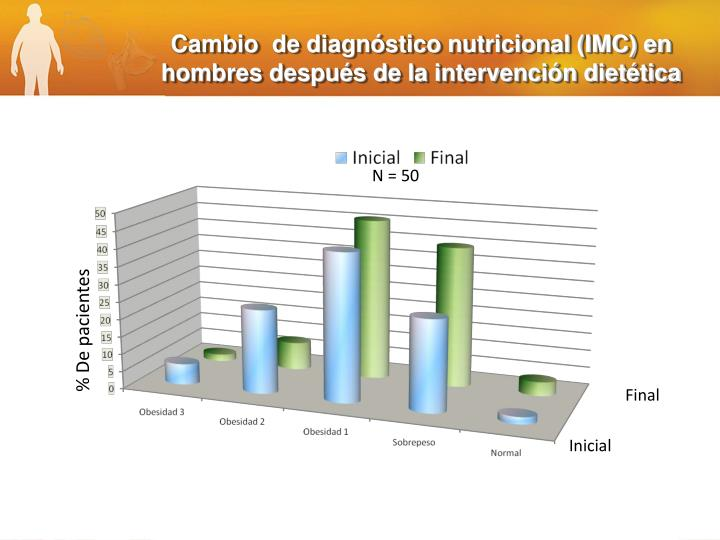 Cambio  de diagnstico nutricional (IMC) en hombres despus de la intervencin diettica