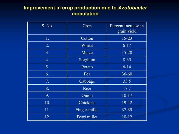 Improvement in crop production due to