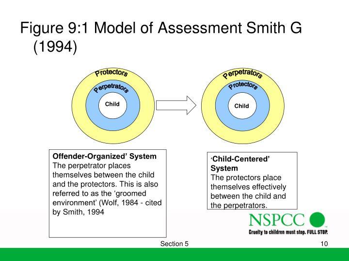 Figure 9:1 Model of Assessment Smith G (1994)
