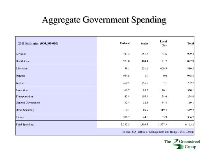 Aggregate Government Spending