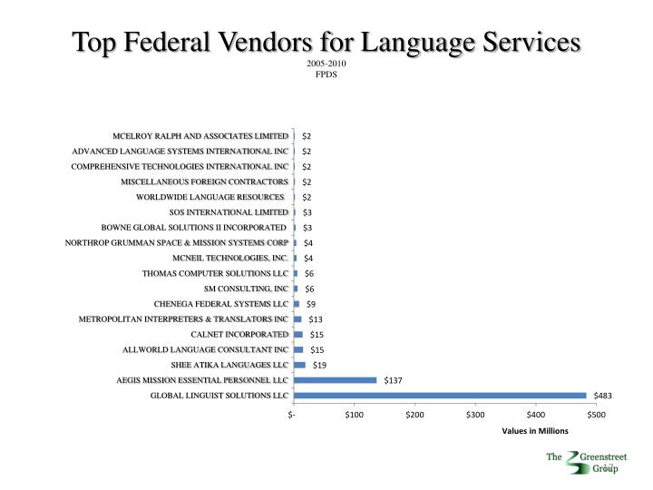 Top Federal Vendors for Language Services