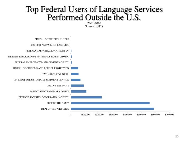 Top Federal Users of Language Services