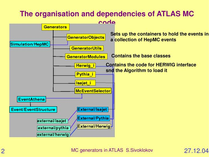 The organisation and dependencies of ATLAS MC code