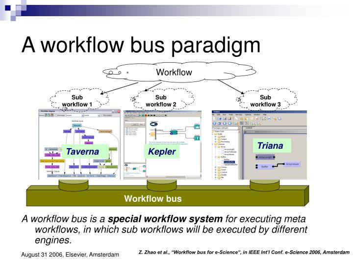 A workflow bus paradigm