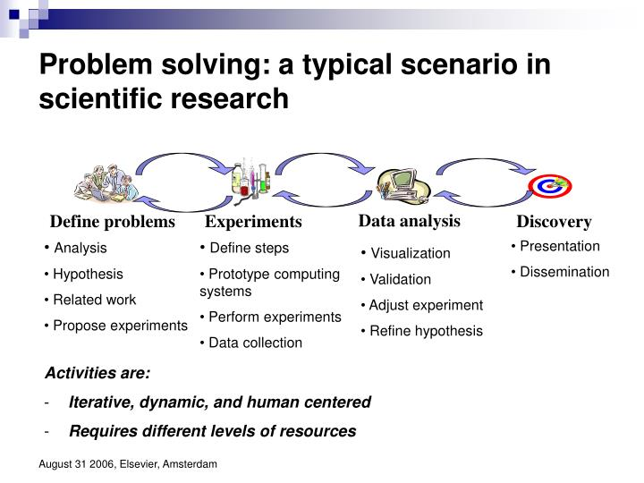 Problem solving a typical scenario in scientific research