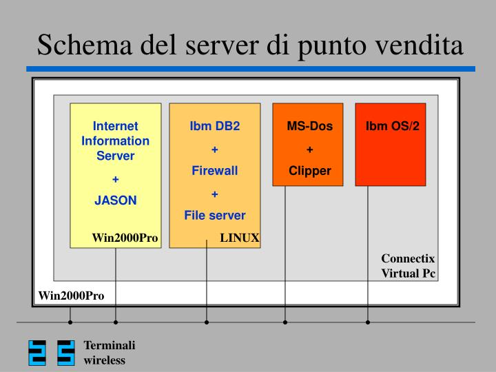 Schema del server di punto vendita