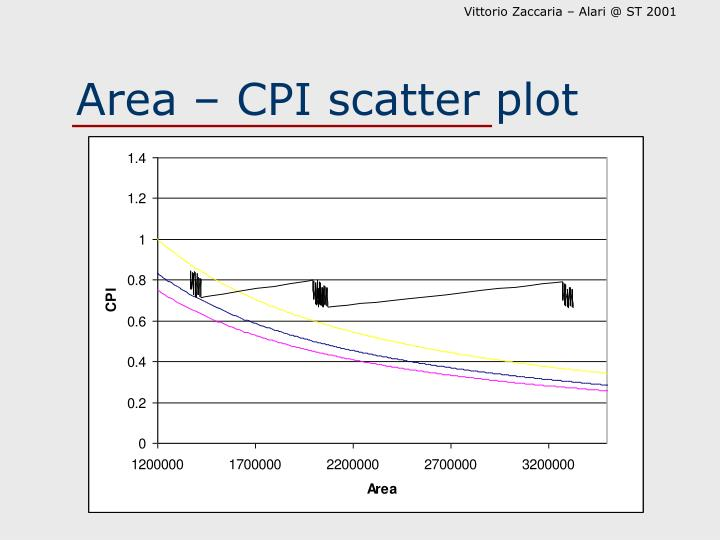 Area – CPI scatter plot