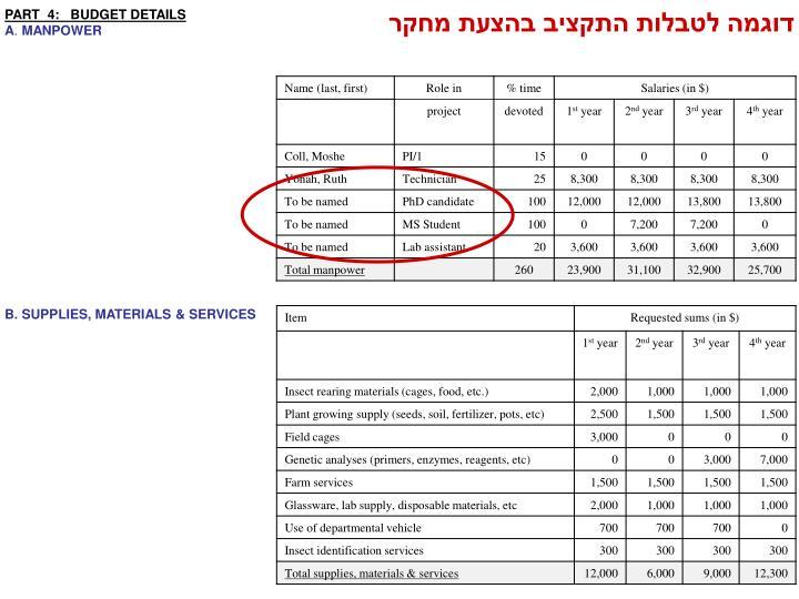 דוגמה לטבלות התקציב בהצעת מחקר