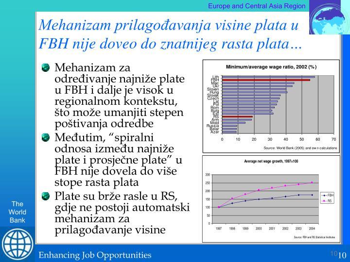 Mehanizam prilagođavanja visine plata u FBH nije doveo do znatnijeg rasta plata