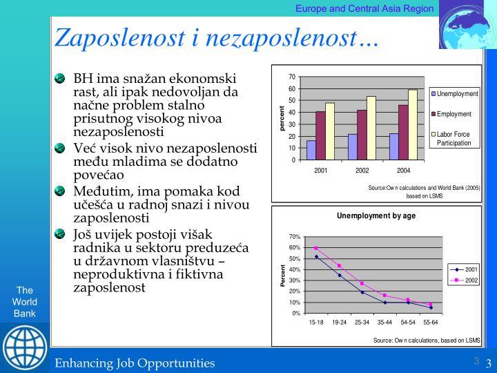 Zaposlenost i nezaposlenost