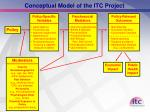 conceptual model of the itc project